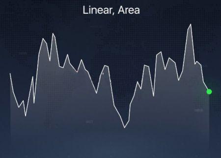 Verschiedene Chart-Typen auf der Binarium-Plattform erklärt