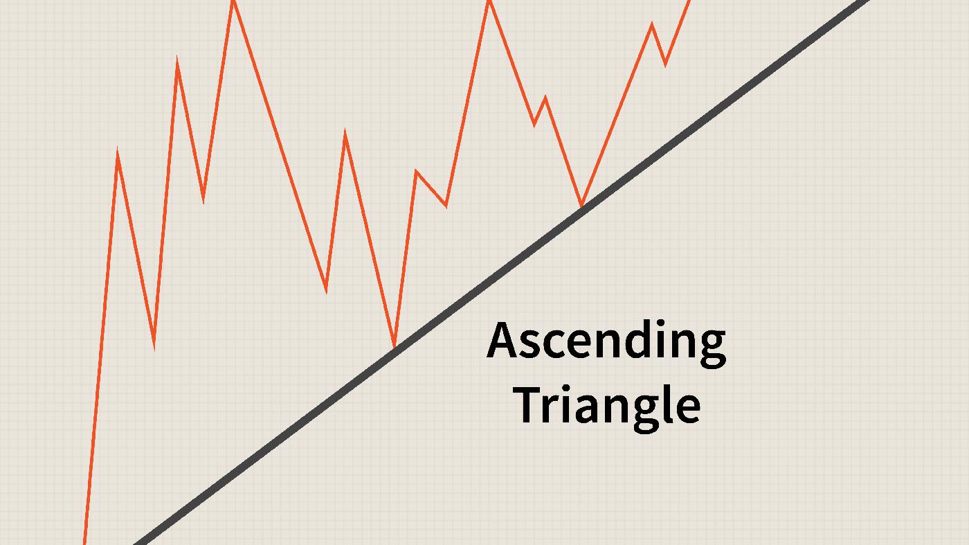 Hướng dẫn Giao dịch Mô hình Tam giác trên Binarium