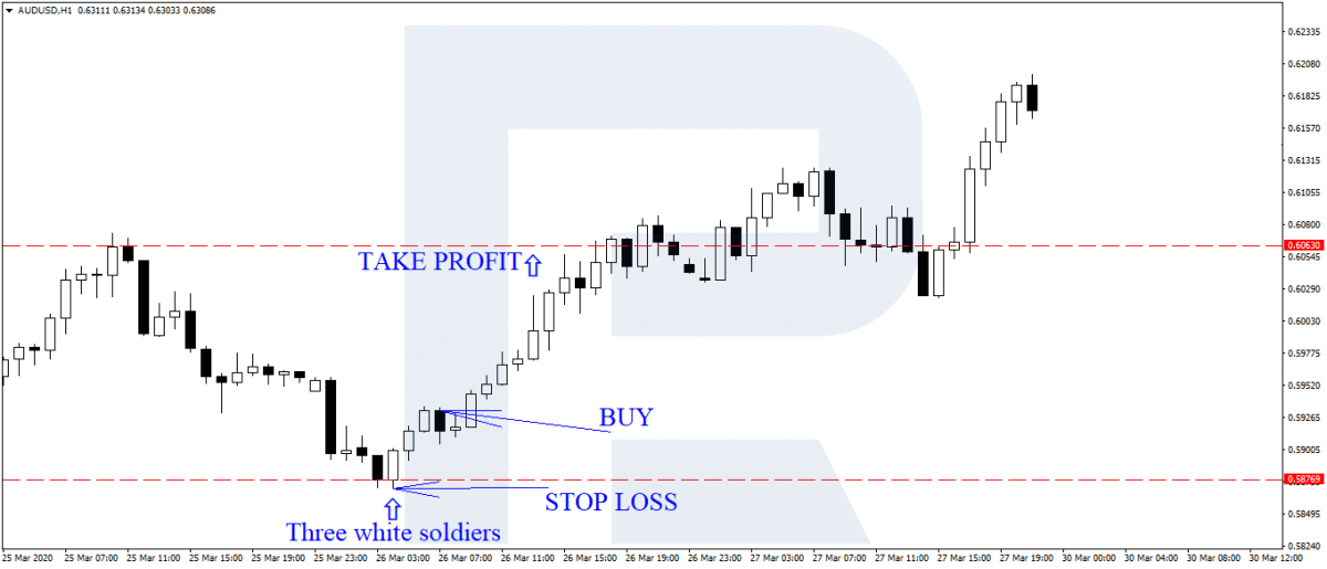 Binarium Three Candles Strategy? How can I Trade using It