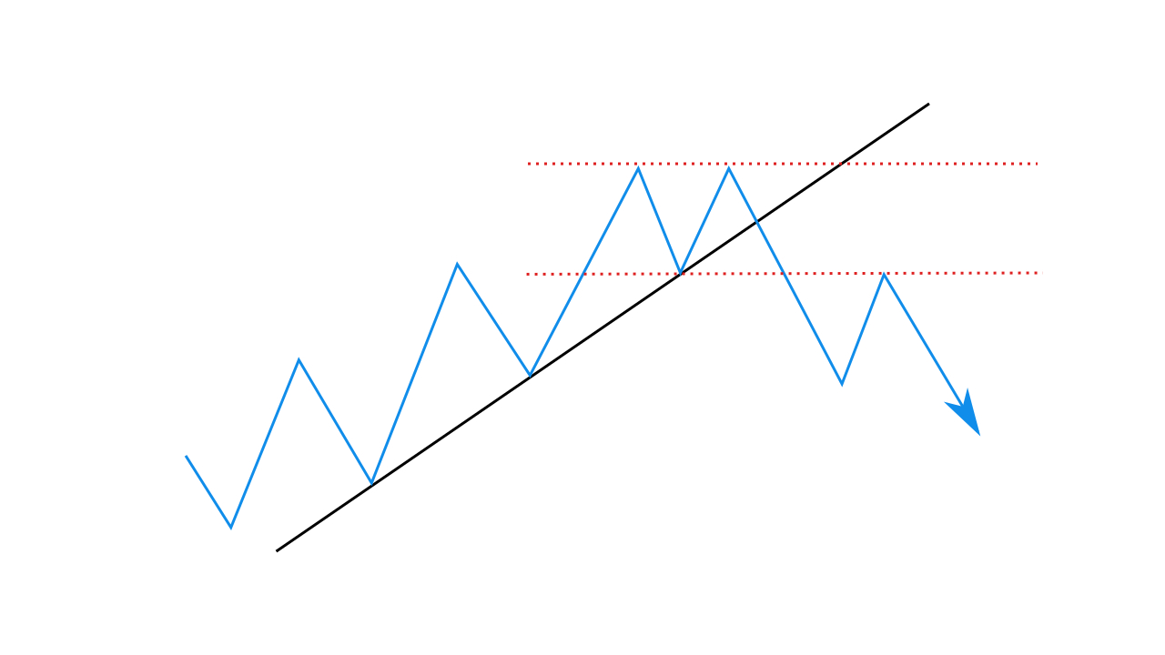 Trading with the Trend Level Signal strategy in Binarium